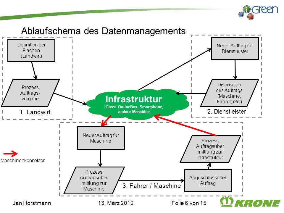 Ablaufschema des Datenmanagements Jan Horstmann 13. März 2012 Folie 6 von 15 Infrastruktur iGreen OnlineBox, Smartphone, andere Maschine Prozess Auftr