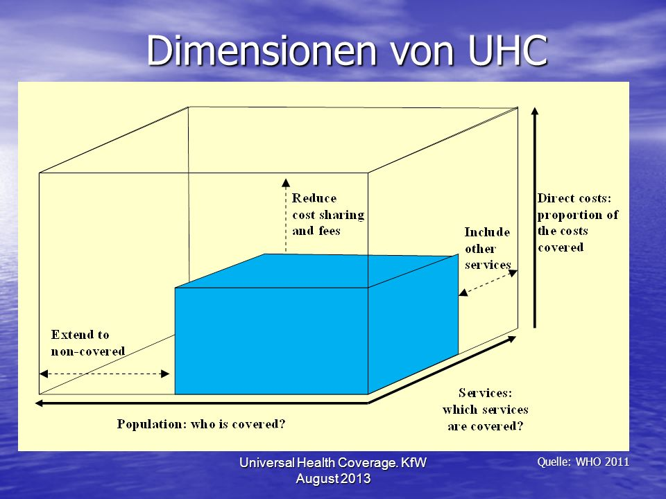 Dimensionen von UHC Universal Health Coverage. KfW August 2013 Quelle: WHO 2011