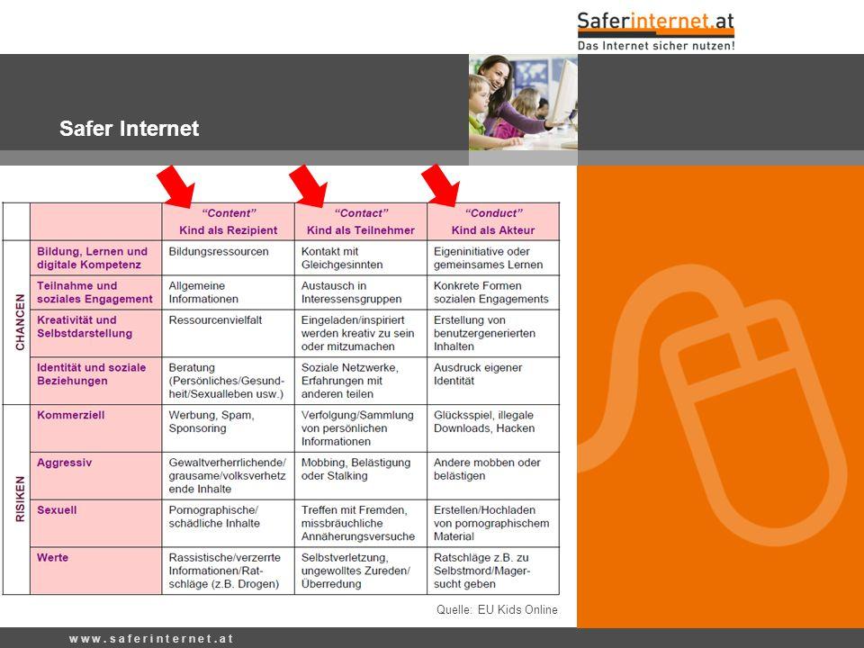 w w w. s a f e r i n t e r n e t. a t Safer Internet Quelle: EU Kids Online