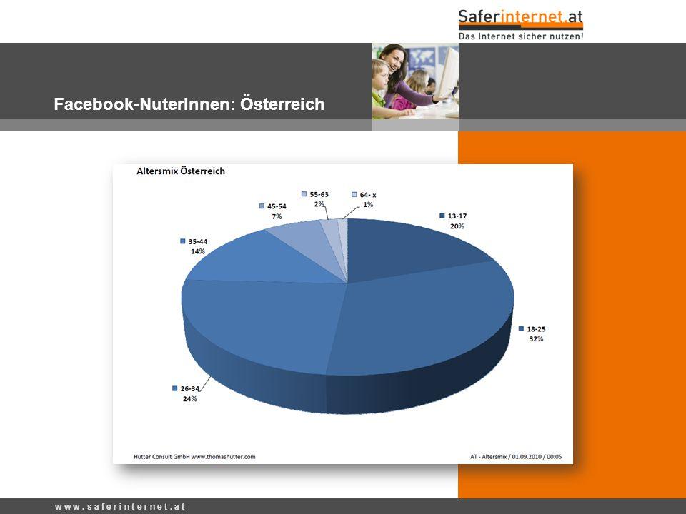 w w w. s a f e r i n t e r n e t. a t Facebook-NuterInnen: Österreich