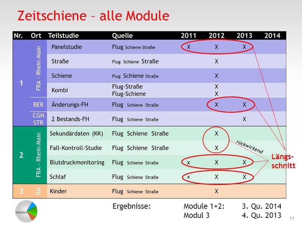 Zeitschiene – alle Module 11 Längs- schnitt rückwirkend Ergebnisse: Module 1+2:3. Qu. 2014 Modul 34. Qu. 2013