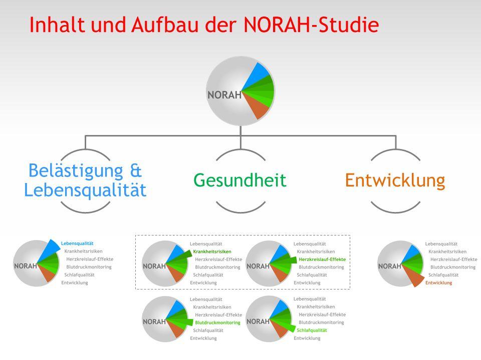 Belästigung & Lebensqualität GesundheitEntwicklung Inhalt und Aufbau der NORAH-Studie
