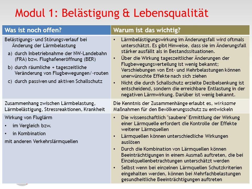 Modul 1: Belästigung & Lebensqualität Was ist noch offen?Warum ist das wichtig? Belästigungs- und Störungsverlauf bei Änderung der Lärmbelastung a)dur
