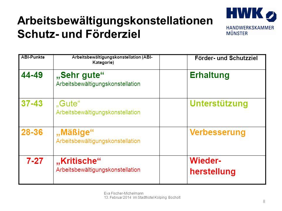 Eva Fischer-Michelmann 13. Februar 2014 im Stadthotel Kolping Bocholt 8 Arbeitsbewältigungskonstellationen Schutz- und Förderziel ABI-Punkte Arbeitsbe