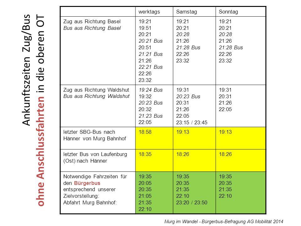 Murg im Wandel - Bürgerbus-Befragung AG Mobilität 2014 Wie viele Einwohner sind durch die Befragung erreicht worden.
