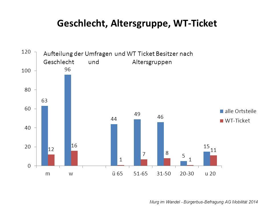 Murg im Wandel - Bürgerbus-Befragung AG Mobilität 2014 Geschlecht, Altersgruppe, WT-Ticket