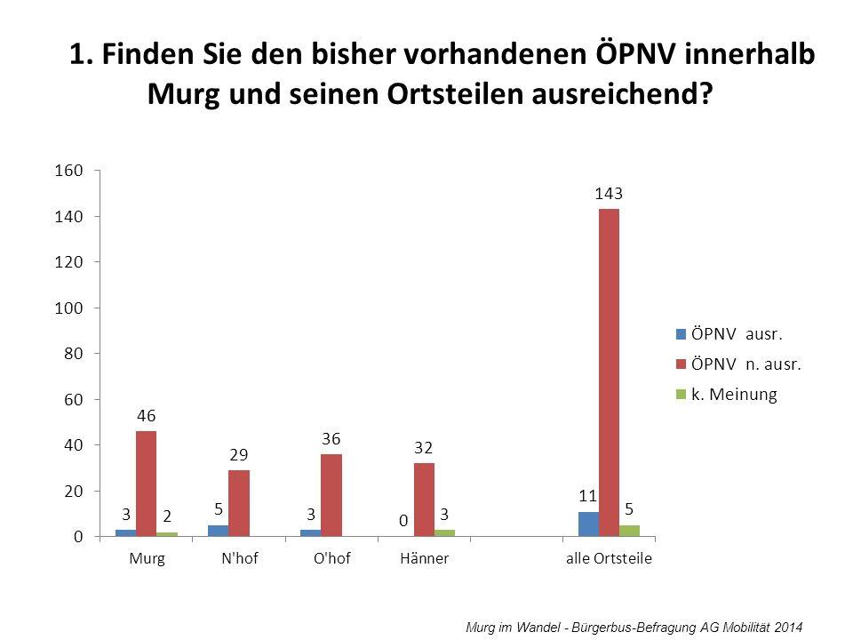 Murg im Wandel - Bürgerbus-Befragung AG Mobilität 2014 1. Finden Sie den bisher vorhandenen ÖPNV innerhalb Murg und seinen Ortsteilen ausreichend?