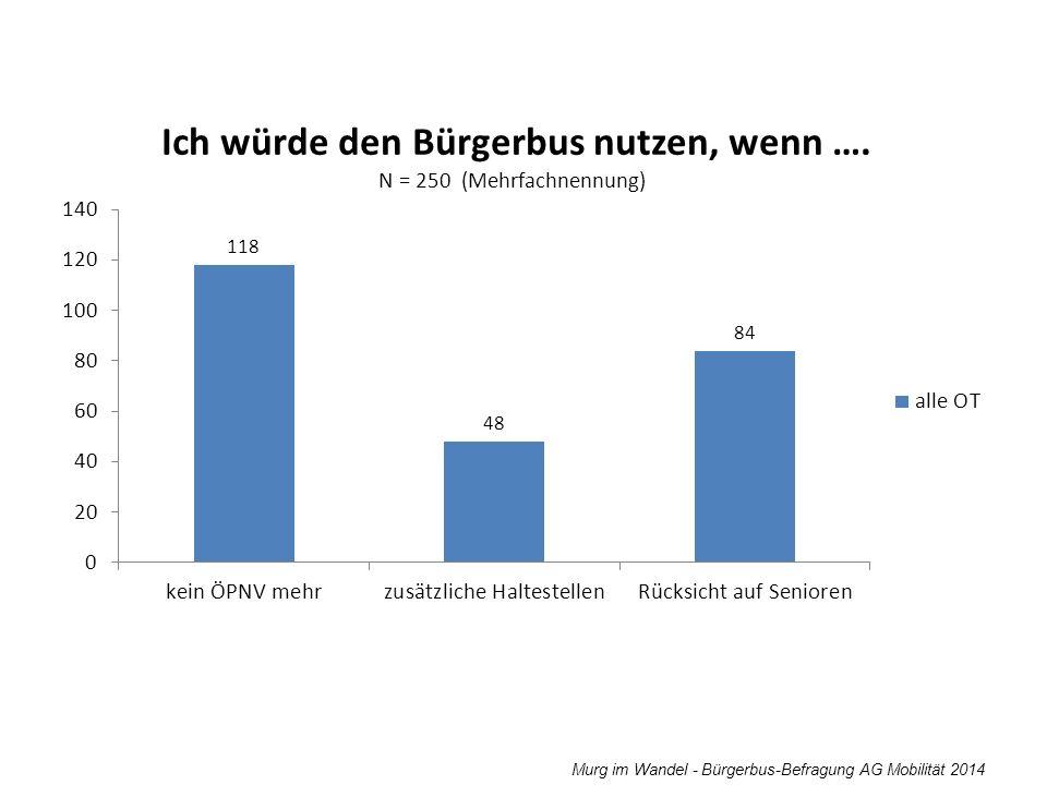Murg im Wandel - Bürgerbus-Befragung AG Mobilität 2014