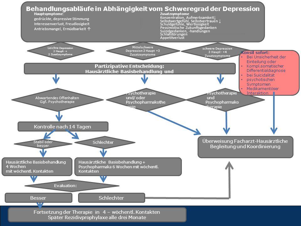 Behandlungsabläufe in Abhängigkeit vom Schweregrad der Depression Leichte Depression 2 Haupt- + 2 Zusatzsymptome Mittelschwere Depression 2 Haupt +3 Z