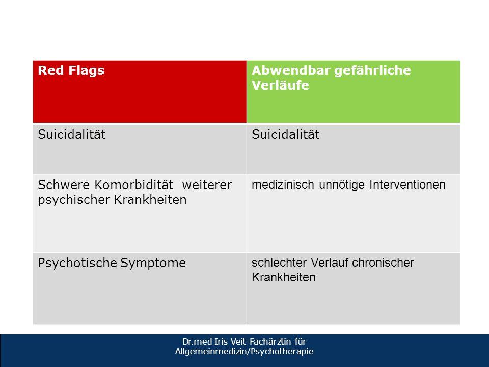 Red FlagsAbwendbar gefährliche Verläufe Suicidalität Schwere Komorbidität weiterer psychischer Krankheiten medizinisch unnötige Interventionen Psychot