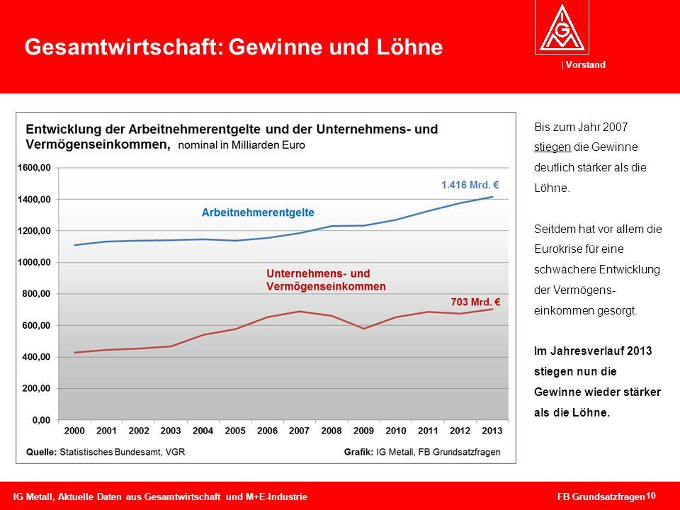 Vorstand 10 Gesamtwirtschaft: Gewinne und Löhne IG Metall, Aktuelle Daten aus Gesamtwirtschaft und M+E-Industrie FB Grundsatzfragen Bis zum Jahr 2007