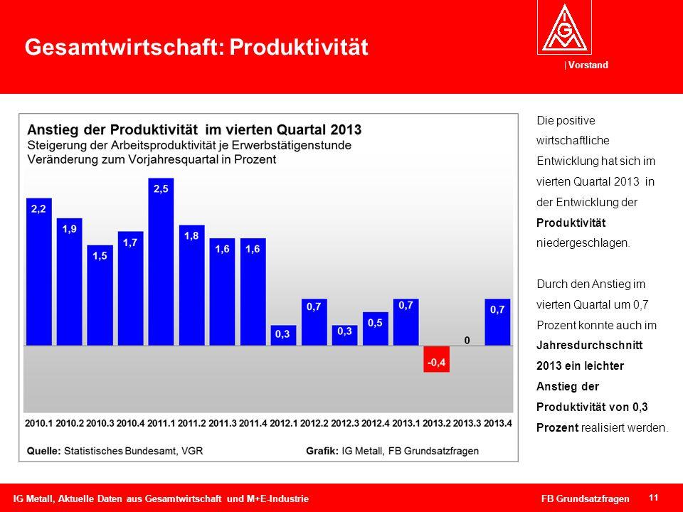 Vorstand 11 Gesamtwirtschaft: Produktivität IG Metall, Aktuelle Daten aus Gesamtwirtschaft und M+E-Industrie FB Grundsatzfragen Die positive wirtschaf