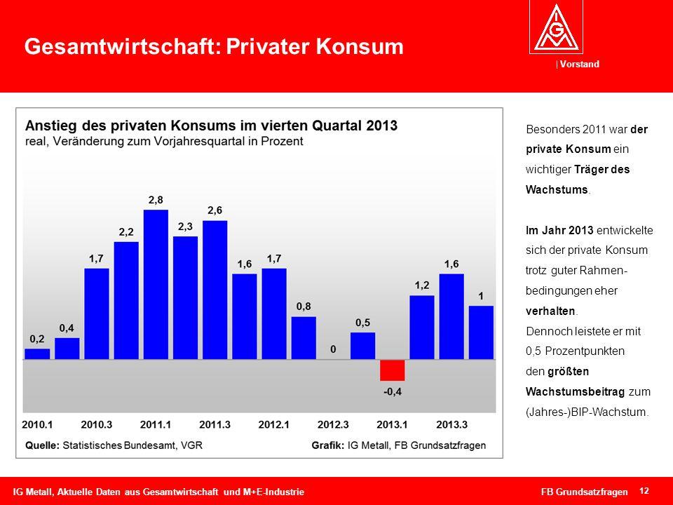Vorstand 12 Gesamtwirtschaft: Privater Konsum IG Metall, Aktuelle Daten aus Gesamtwirtschaft und M+E-Industrie FB Grundsatzfragen Besonders 2011 war d