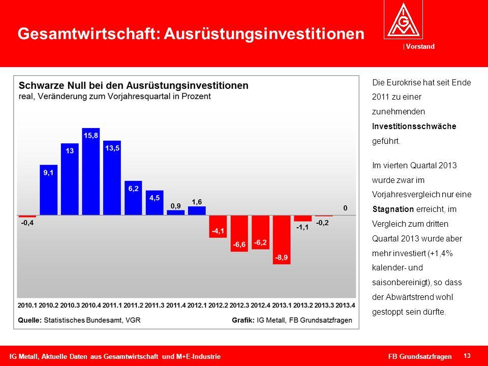 Vorstand 13 Gesamtwirtschaft: Ausrüstungsinvestitionen IG Metall, Aktuelle Daten aus Gesamtwirtschaft und M+E-Industrie FB Grundsatzfragen Die Eurokri