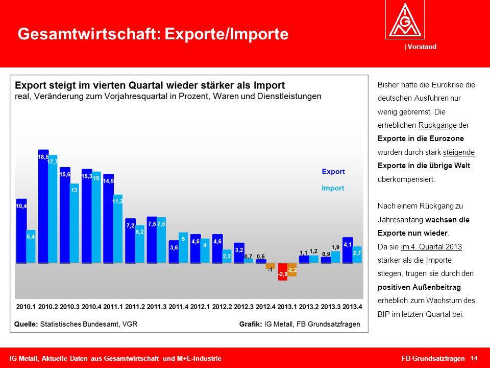 Vorstand 14 Gesamtwirtschaft: Exporte/Importe IG Metall, Aktuelle Daten aus Gesamtwirtschaft und M+E-Industrie FB Grundsatzfragen Bisher hatte die Eur