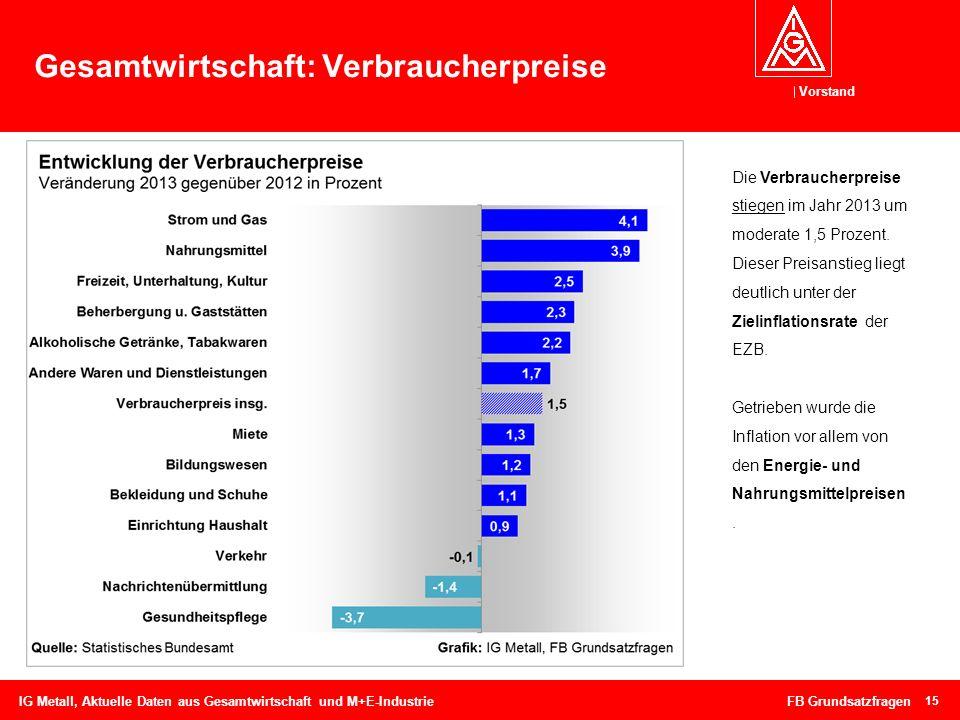 Vorstand 15 Gesamtwirtschaft: Verbraucherpreise IG Metall, Aktuelle Daten aus Gesamtwirtschaft und M+E-Industrie FB Grundsatzfragen Die Verbraucherpre