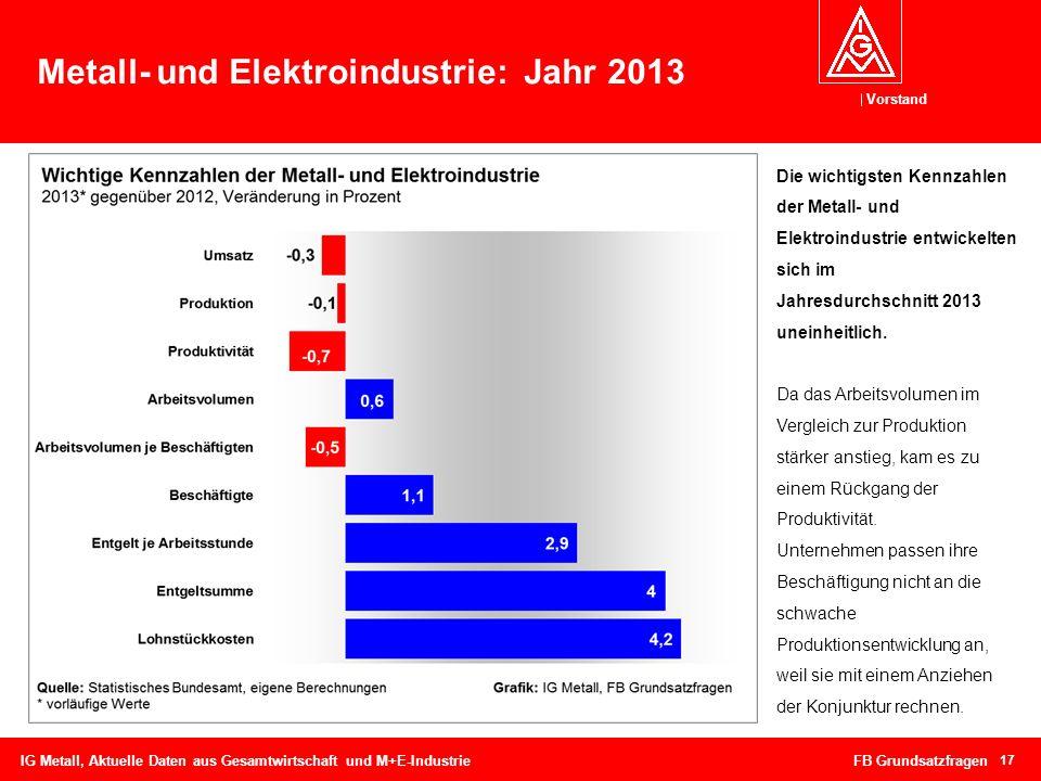 Vorstand Metall- und Elektroindustrie: Jahr 2013 IG Metall, Aktuelle Daten aus Gesamtwirtschaft und M+E-Industrie FB Grundsatzfragen 17 Die wichtigste