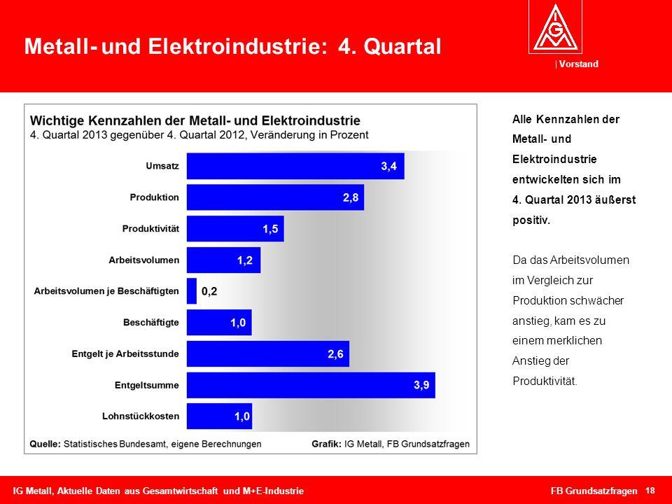 Vorstand Metall- und Elektroindustrie: 4. Quartal IG Metall, Aktuelle Daten aus Gesamtwirtschaft und M+E-Industrie FB Grundsatzfragen 18 Alle Kennzahl
