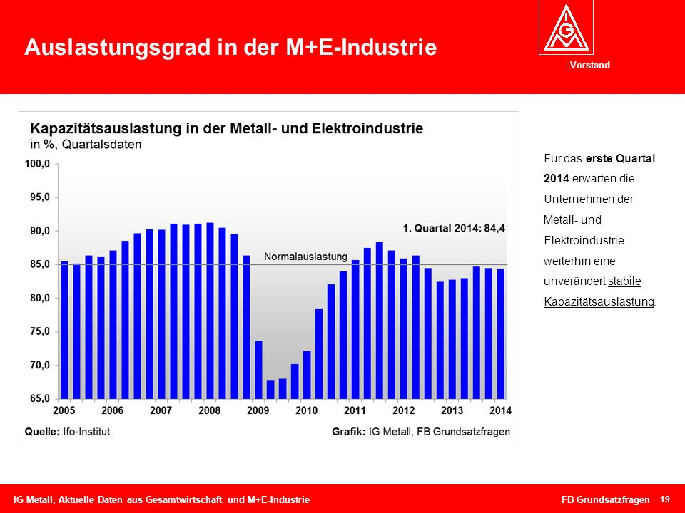 Vorstand Auslastungsgrad in der M+E-Industrie 19 IG Metall, Aktuelle Daten aus Gesamtwirtschaft und M+E-Industrie FB Grundsatzfragen Für das erste Qua