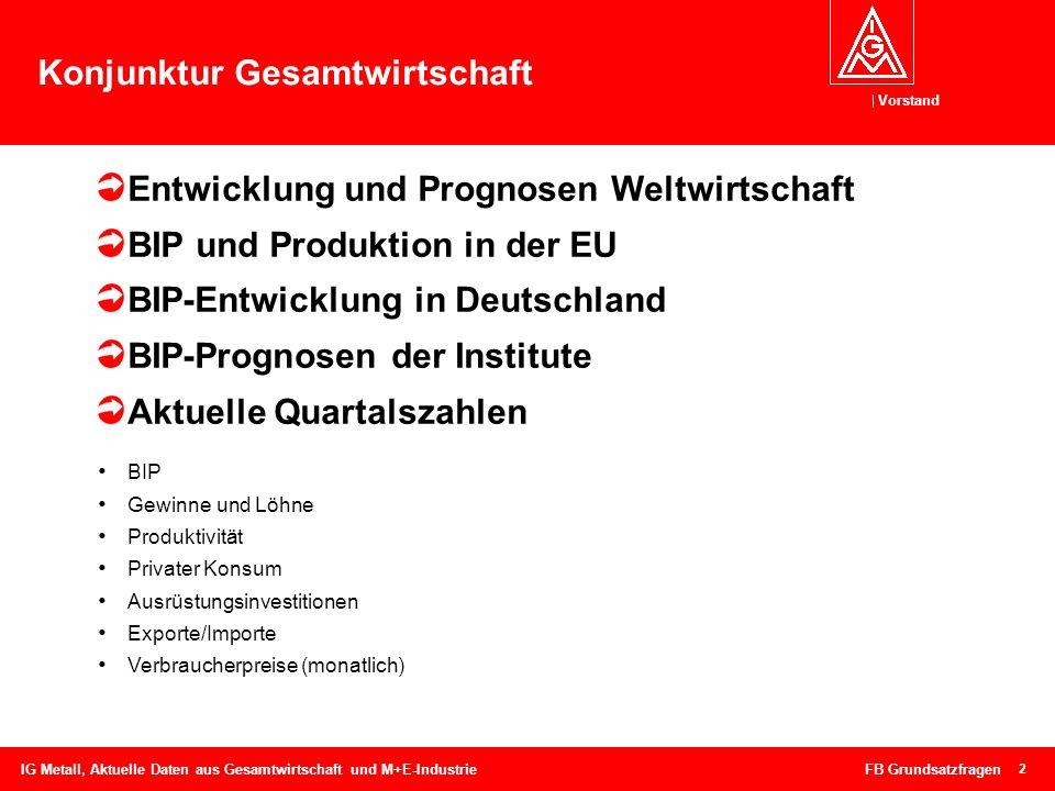 Vorstand 2 Konjunktur Gesamtwirtschaft Entwicklung und Prognosen Weltwirtschaft BIP und Produktion in der EU BIP-Entwicklung in Deutschland BIP-Progno