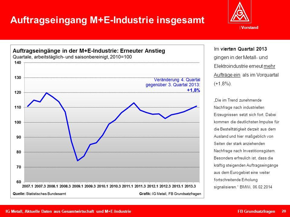 Vorstand Auftragseingang M+E-Industrie insgesamt 20 IG Metall, Aktuelle Daten aus Gesamtwirtschaft und M+E-Industrie FB Grundsatzfragen Im vierten Qua