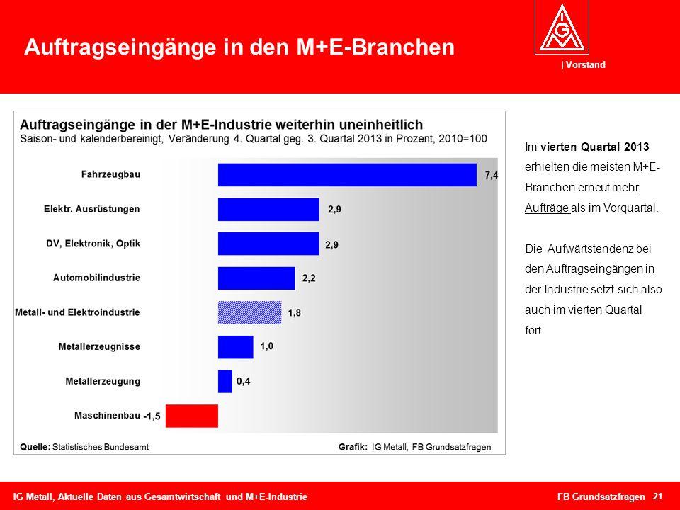 Vorstand Auftragseingänge in den M+E-Branchen 21 IG Metall, Aktuelle Daten aus Gesamtwirtschaft und M+E-Industrie FB Grundsatzfragen Im vierten Quarta