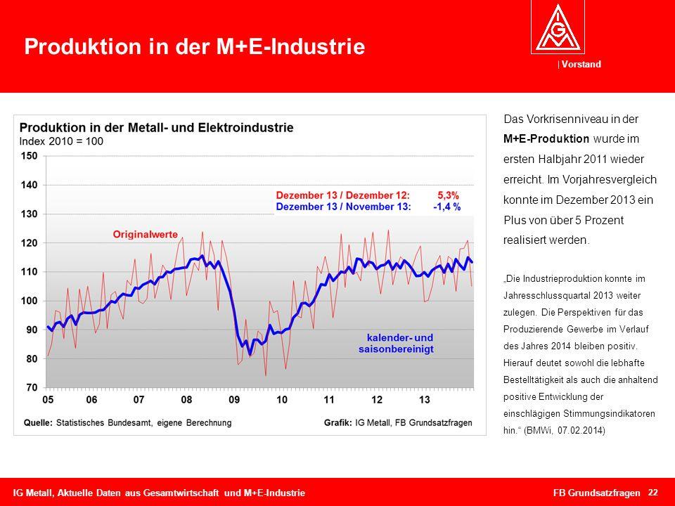 Vorstand Produktion in der M+E-Industrie 22 IG Metall, Aktuelle Daten aus Gesamtwirtschaft und M+E-Industrie FB Grundsatzfragen Das Vorkrisenniveau in