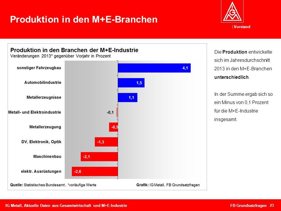 Vorstand Produktion in den M+E-Branchen 23 IG Metall, Aktuelle Daten aus Gesamtwirtschaft und M+E-Industrie FB Grundsatzfragen Die Produktion entwicke