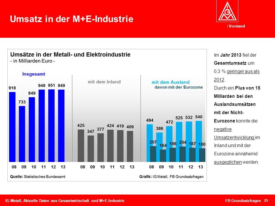 Vorstand Umsatz in der M+E-Industrie 25 IG Metall, Aktuelle Daten aus Gesamtwirtschaft und M+E-Industrie FB Grundsatzfragen Im Jahr 2013 fiel der Gesa