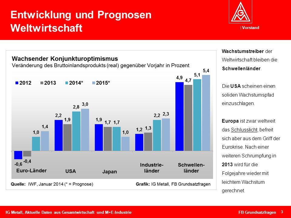 Vorstand 3 Entwicklung und Prognosen Weltwirtschaft IG Metall, Aktuelle Daten aus Gesamtwirtschaft und M+E-Industrie FB Grundsatzfragen Wachstumstreib