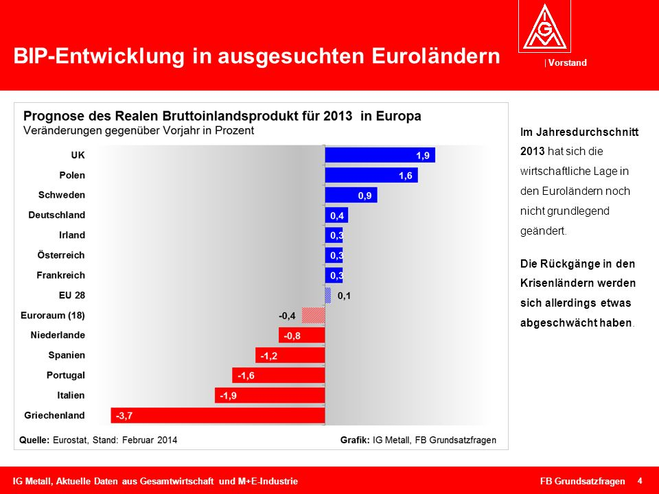 Vorstand BIP-Entwicklung in ausgesuchten Euroländern 4 IG Metall, Aktuelle Daten aus Gesamtwirtschaft und M+E-Industrie FB Grundsatzfragen Im Jahresdu