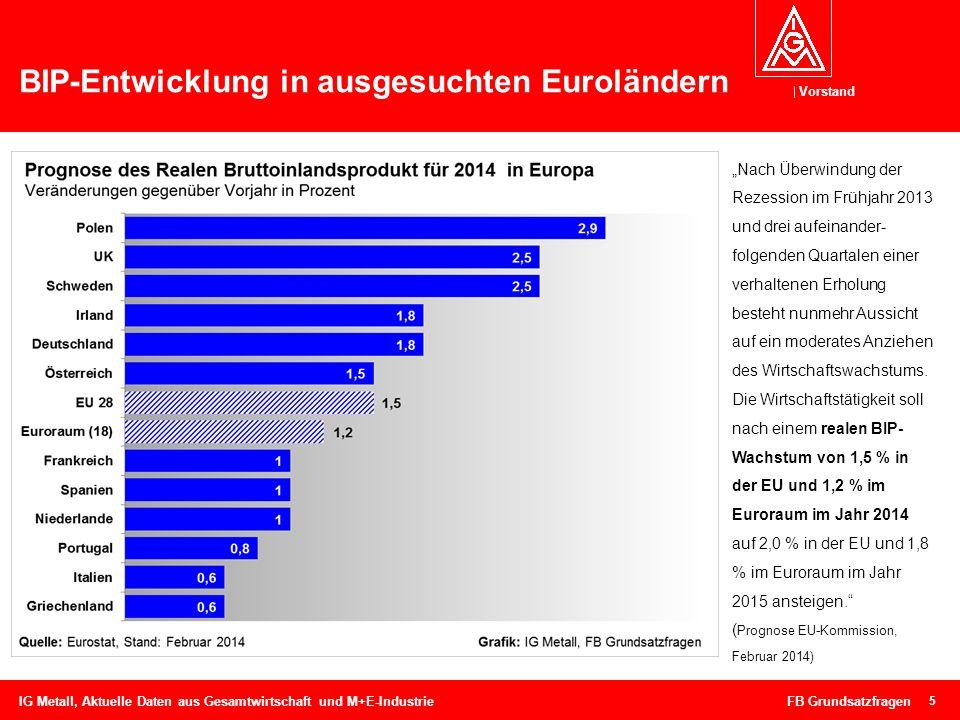 Vorstand 6 BIP-Entwicklung in Deutschland IG Metall, Aktuelle Daten aus Gesamtwirtschaft und M+E-Industrie FB Grundsatzfragen Die deutsche Wirtschaft ist im Jahresdurchschnitt 2013 gewachsen: Um 0,4 % war das preisbereinigte Bruttoinlandsprodukt (BIP) höher als im Vorjahr.