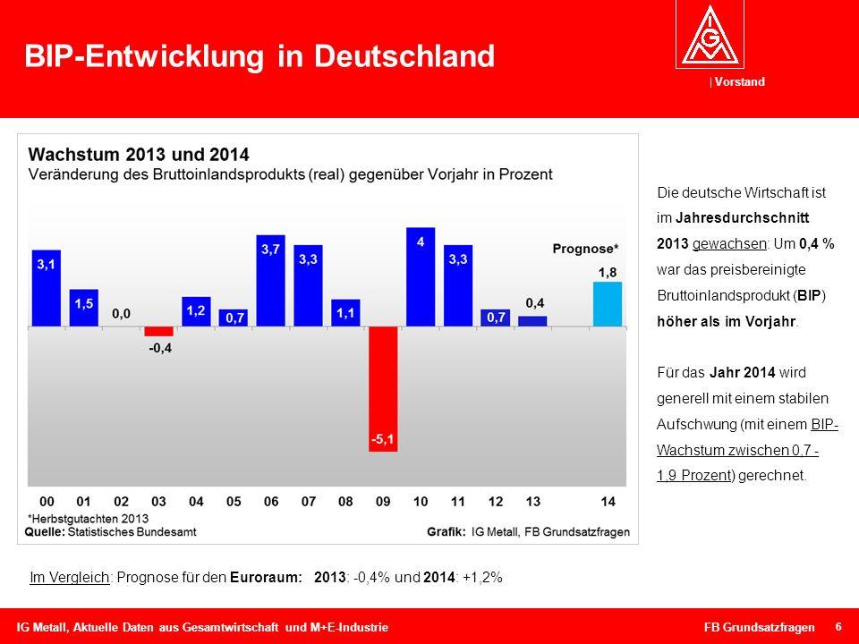 Vorstand BIP Prognosen der Forschungsinstitute für 2014 7 IG Metall, Aktuelle Daten aus Gesamtwirtschaft und M+E-Industrie FB Grundsatzfragen Für das Jahr 2014 wird generell mit einem stabilen Aufschwung (mit einem BIP-Wachstum zwischen 1,5 – 1,9 Prozent) gerechnet.