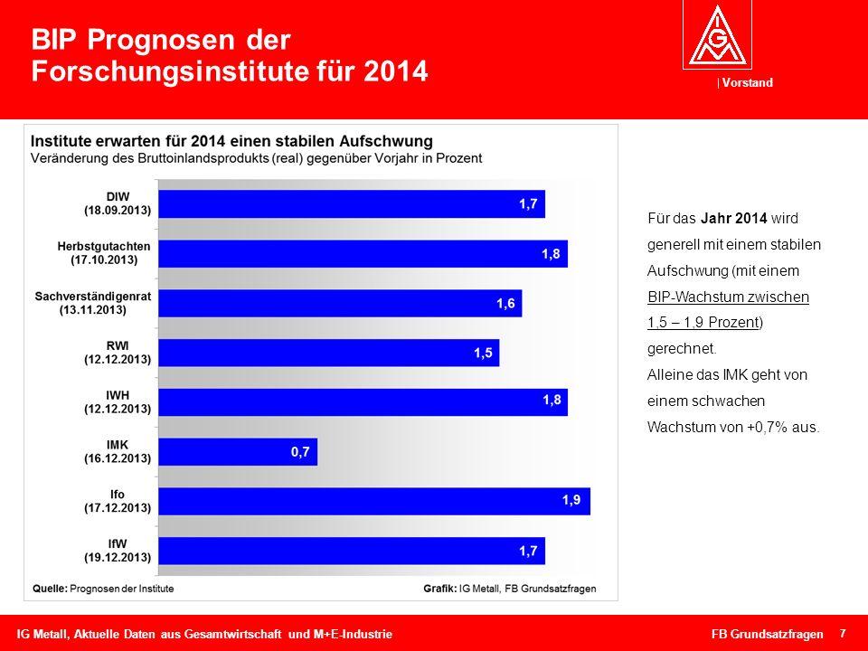 Vorstand BIP Prognosen der Forschungsinstitute für 2014 7 IG Metall, Aktuelle Daten aus Gesamtwirtschaft und M+E-Industrie FB Grundsatzfragen Für das