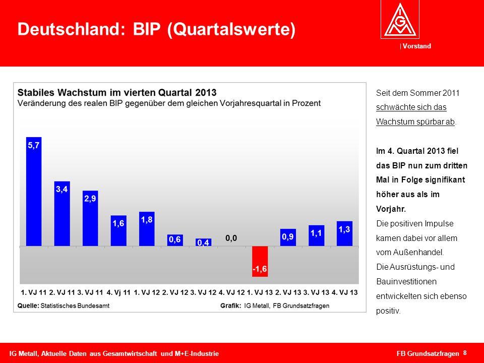 Vorstand 8 Deutschland: BIP (Quartalswerte) IG Metall, Aktuelle Daten aus Gesamtwirtschaft und M+E-Industrie FB Grundsatzfragen Seit dem Sommer 2011 s