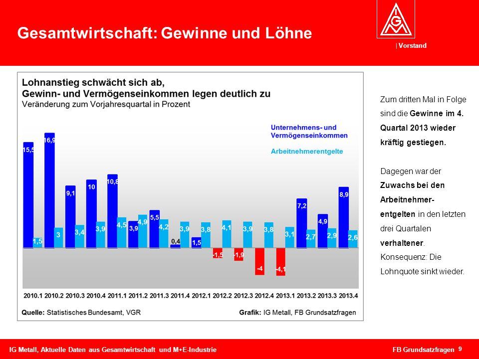 Vorstand 10 Gesamtwirtschaft: Gewinne und Löhne IG Metall, Aktuelle Daten aus Gesamtwirtschaft und M+E-Industrie FB Grundsatzfragen Bis zum Jahr 2007 stiegen die Gewinne deutlich stärker als die Löhne.