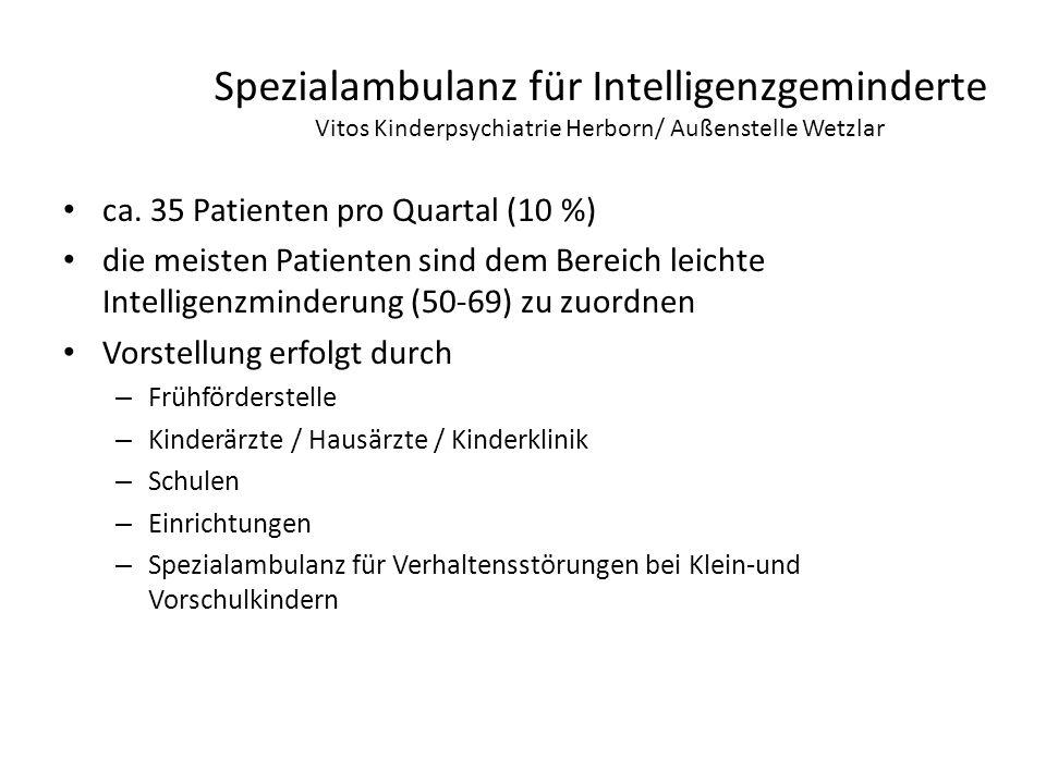 Spezialambulanz für Intelligenzgeminderte Vitos Kinderpsychiatrie Herborn/ Außenstelle Wetzlar ca. 35 Patienten pro Quartal (10 %) die meisten Patient