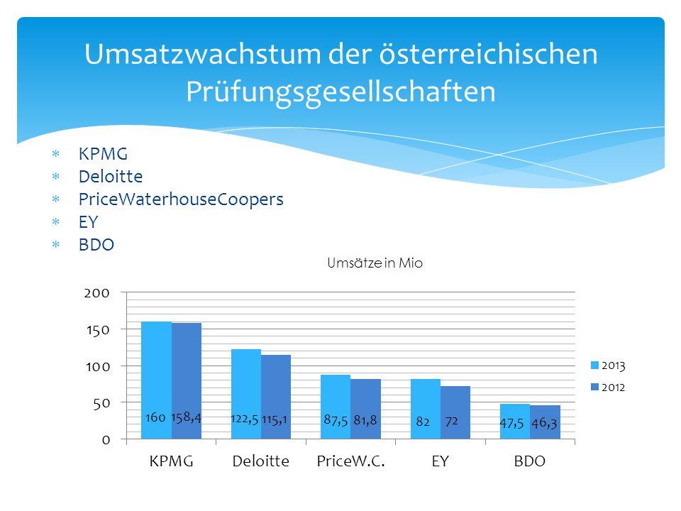 Umsatzwachstum der österreichischen Prüfungsgesellschaften KPMG Deloitte PriceWaterhouseCoopers EY BDO Umsätze in Mio