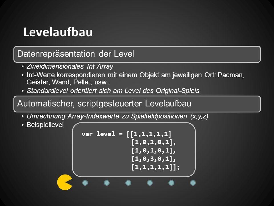 Levelaufbau Datenrepräsentation der Level Zweidimensionales Int-Array Int-Werte korrespondieren mit einem Objekt am jeweiligen Ort: Pacman, Geister, Wand, Pellet, usw..