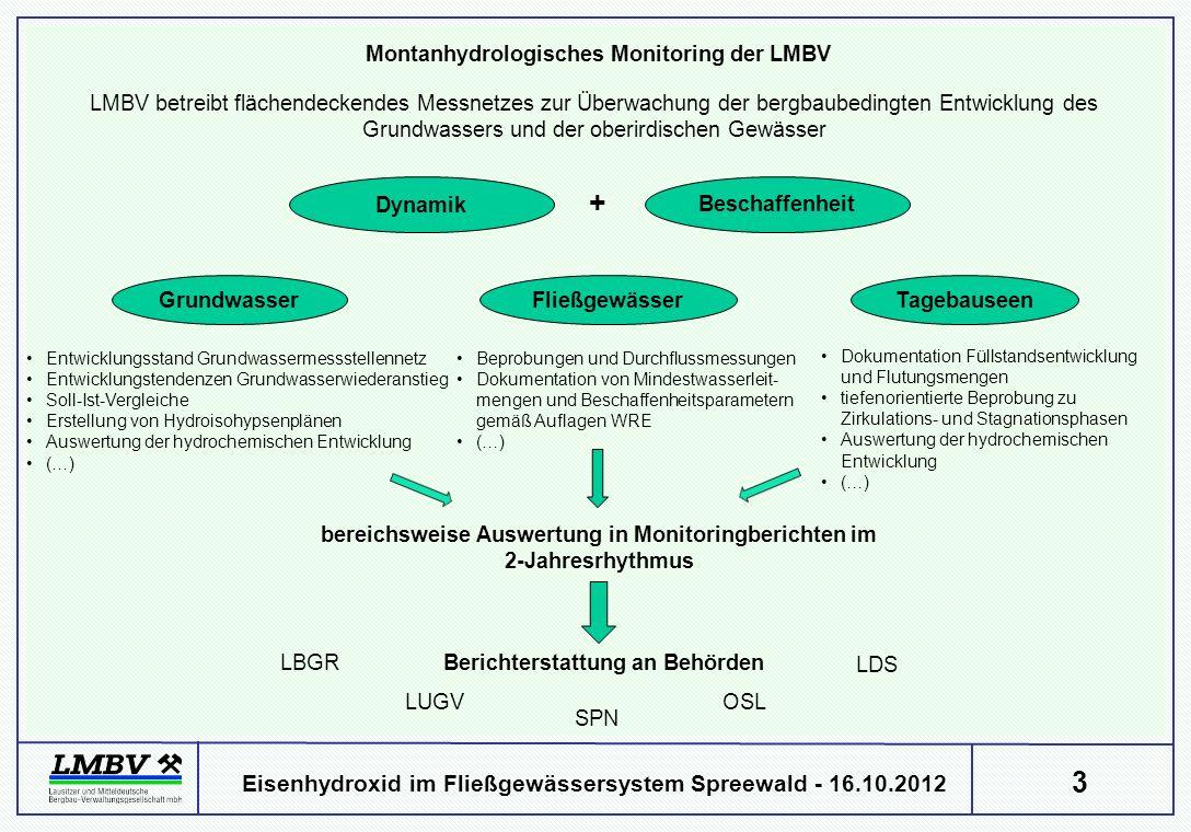 3 Eisenhydroxid im Fließgewässersystem Spreewald - 16.10.2012 LMBV betreibt flächendeckendes Messnetzes zur Überwachung der bergbaubedingten Entwicklu
