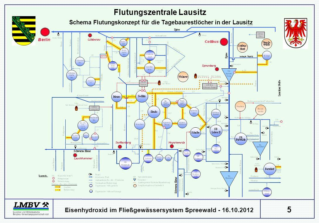 5 Eisenhydroxid im Fließgewässersystem Spreewald - 16.10.2012 Schema Flutungskonzept für die Tagebaurestlöcher in der Lausitz Flutungszentrale Lausitz