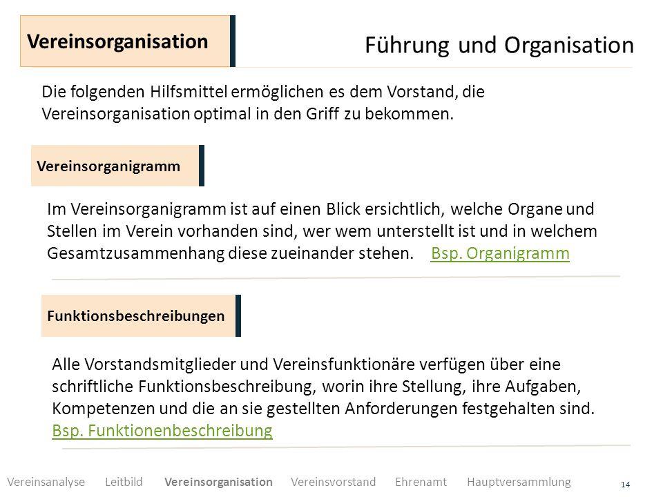 Führung und Organisation 14 Vereinsorganigramm Vereinsorganisation Im Vereinsorganigramm ist auf einen Blick ersichtlich, welche Organe und Stellen im