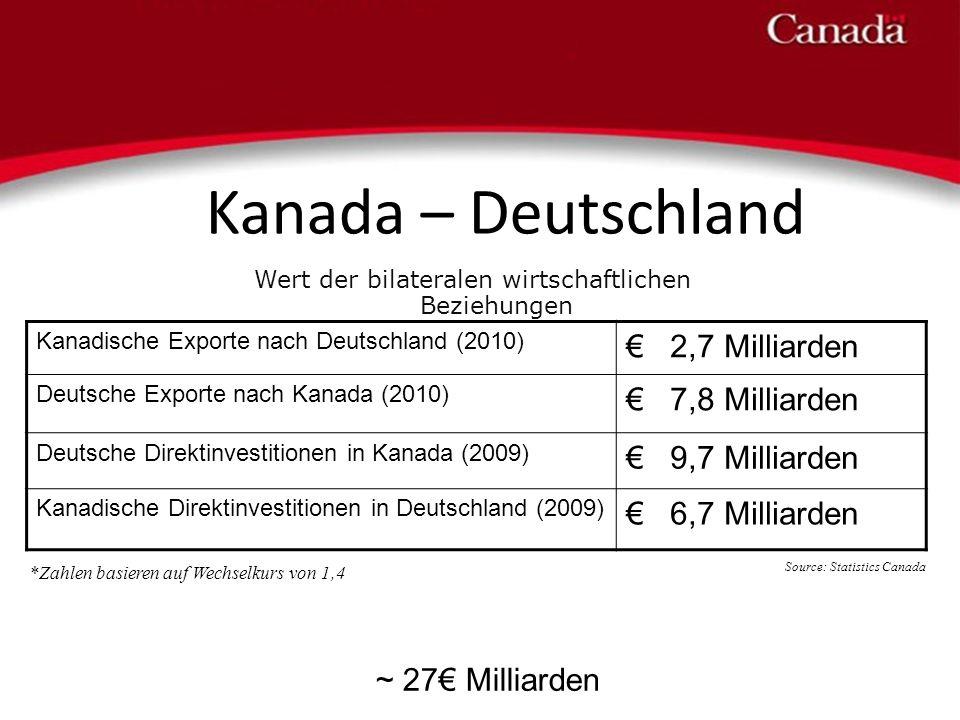Kanadische Exporte nach Deutschland (2010) 2,7 Milliarden Deutsche Exporte nach Kanada (2010) 7,8 Milliarden Deutsche Direktinvestitionen in Kanada (2
