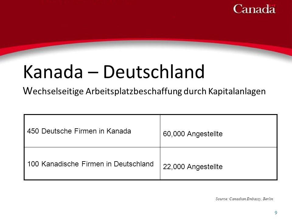 450 Deutsche Firmen in Kanada 60,000 Angestellte 100 Kanadische Firmen in Deutschland 22,000 Angestellte Kanada – Deutschland W echselseitige Arbeitsp