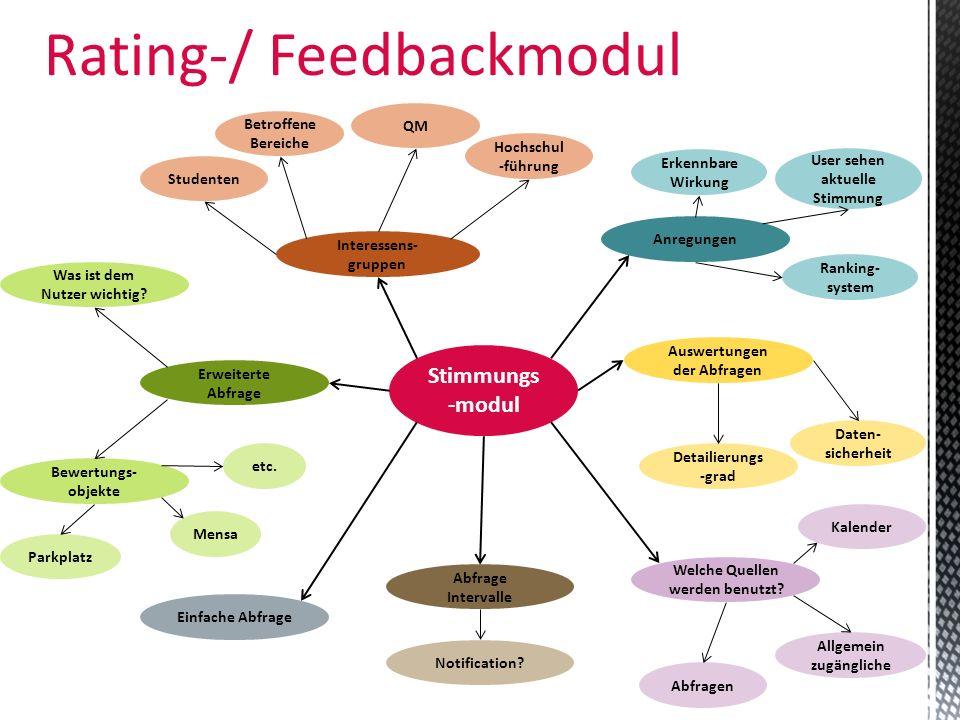 Rating-/ Feedbackmodul Stimmungs -modul Welche Quellen werden benutzt? Auswertungen der Abfragen Anregungen Interessens- gruppen Einfache Abfrage Erwe