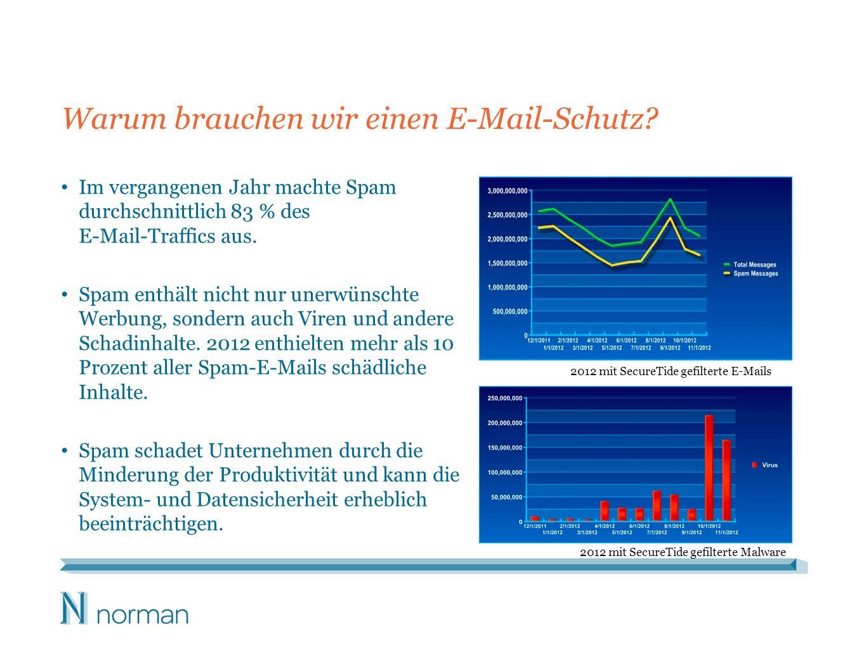Warum brauchen wir einen E-Mail-Schutz? Im vergangenen Jahr machte Spam durchschnittlich 83 % des E-Mail-Traffics aus. Spam enthält nicht nur unerwüns