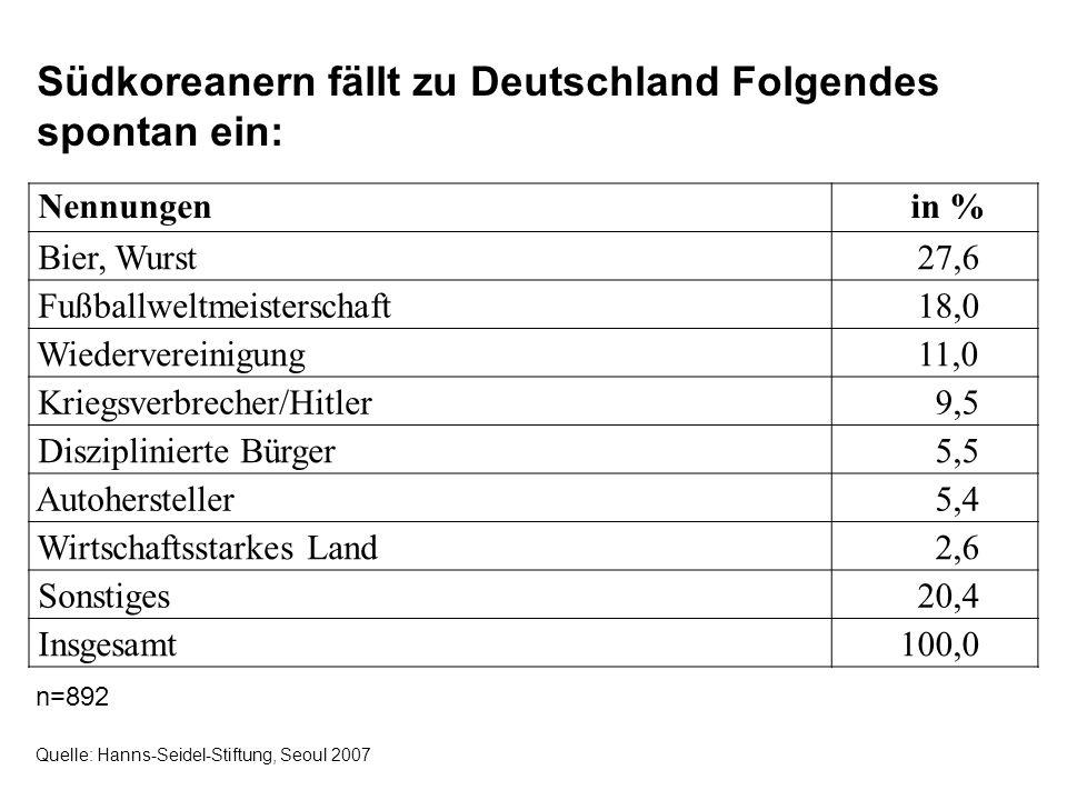 Nennungen in % Bier, Wurst 27,6 Fußballweltmeisterschaft 18,0 Wiedervereinigung 11,0 Kriegsverbrecher/Hitler 9,5 Disziplinierte Bürger 5,5 Autoherstel
