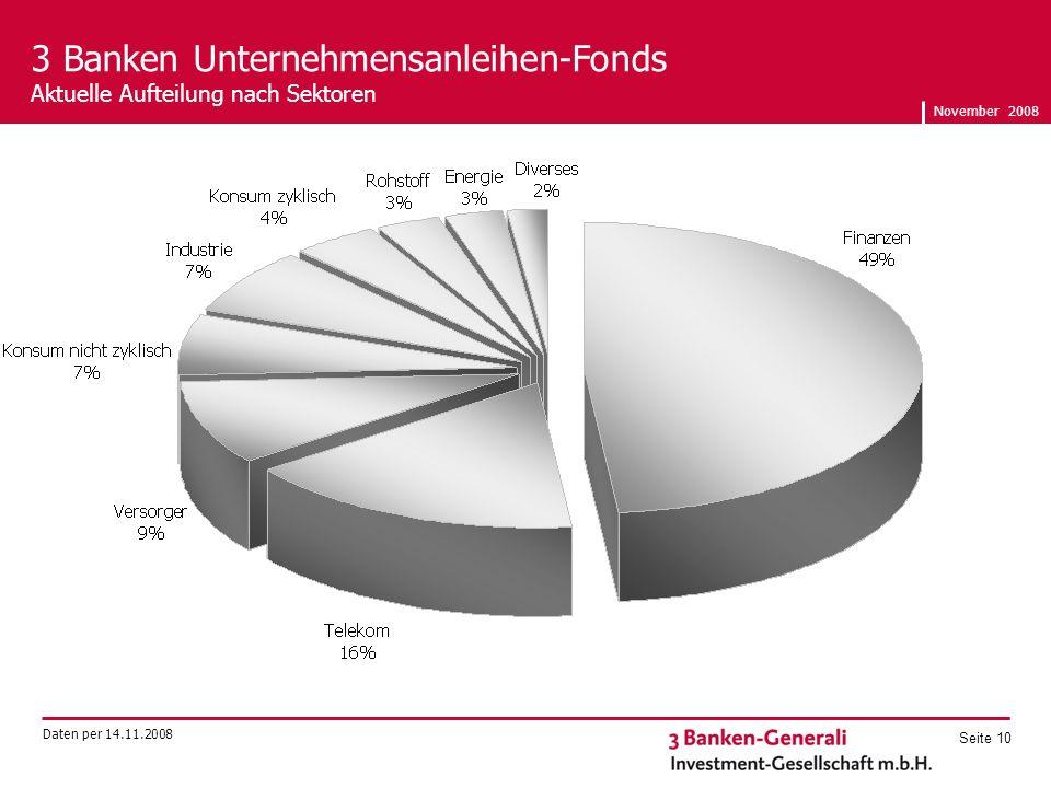 November 2008 Seite 10 3 Banken Unternehmensanleihen-Fonds Aktuelle Aufteilung nach Sektoren Daten per 14.11.2008