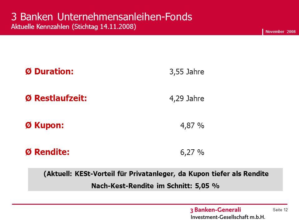 November 2008 Seite 12 Ø Duration: 3,55 Jahre Ø Restlaufzeit: 4,29 Jahre Ø Kupon: 4,87 % Ø Rendite: 6,27 % 3 Banken Unternehmensanleihen-Fonds Aktuelle Kennzahlen (Stichtag 14.11.2008) (Aktuell: KESt-Vorteil für Privatanleger, da Kupon tiefer als Rendite Nach-Kest-Rendite im Schnitt: 5,05 %