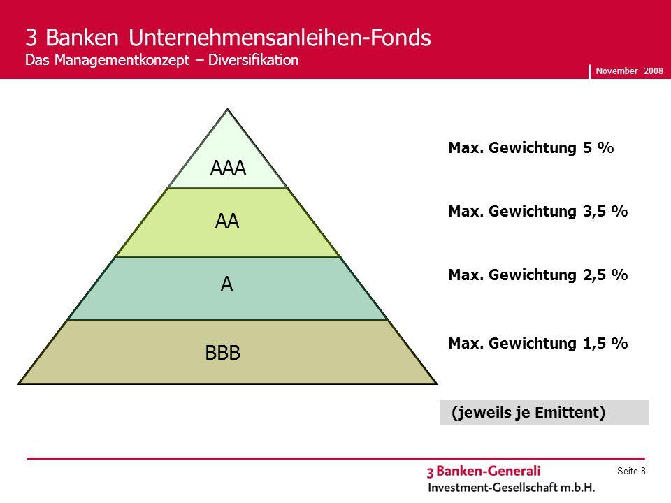 November 2008 Seite 8 3 Banken Unternehmensanleihen-Fonds Das Managementkonzept – Diversifikation Max.